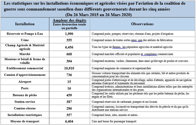 franch econmic table