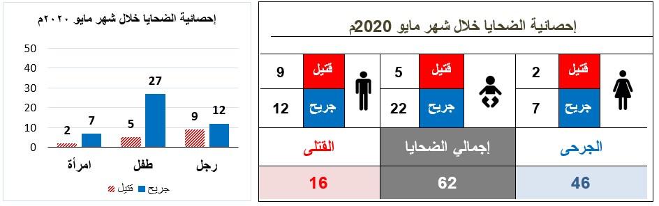 العربي مايو2020