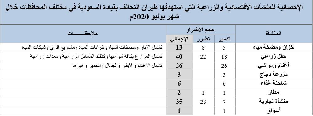 C:\Users\MyLaptop\AppData\Local\Microsoft\Windows\INetCache\Content.Word\الإحصائية للمنشآت الاقتصادية والزراعية التي استهدفها طيران التحالف بقيادة السعودية في مختلف المحافظات خلال شهر يونيو 2020م.jpg