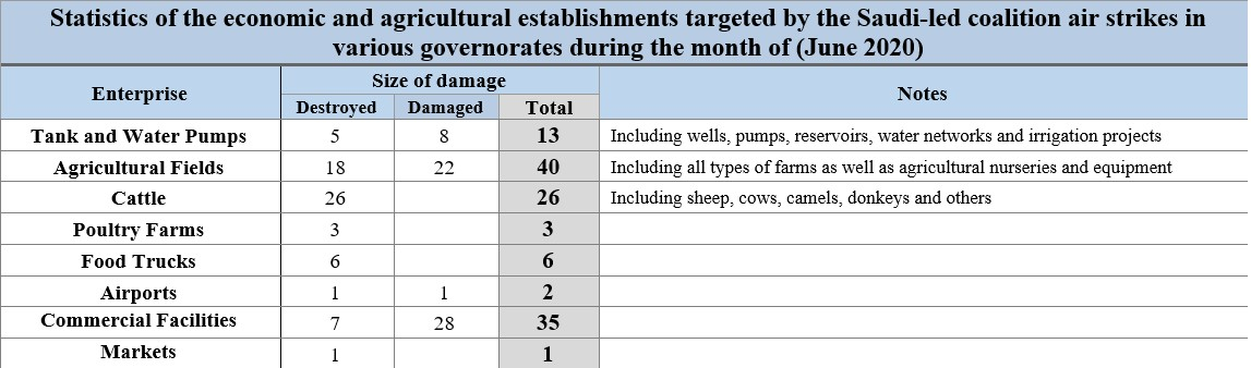 C:\Users\MyLaptop\AppData\Local\Microsoft\Windows\INetCache\Content.Word\Statistics of the economic and agricultural establishments targeted by the Saudi-led coalition air strikes in various governorates during the month of -June 2020.jpg